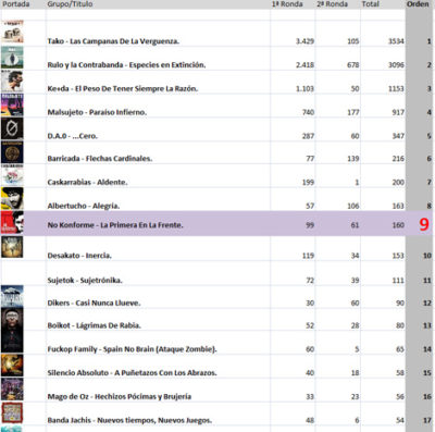 Quedamos los 9ºs como mejor disco del año 2012